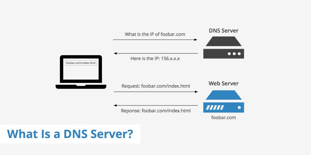 dns چیست ؟ تعرفه اینترنت با استفاده از dns خارجی