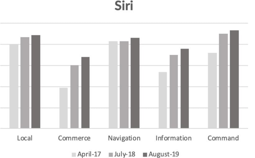 Siri، الکسا یا Google Assistant