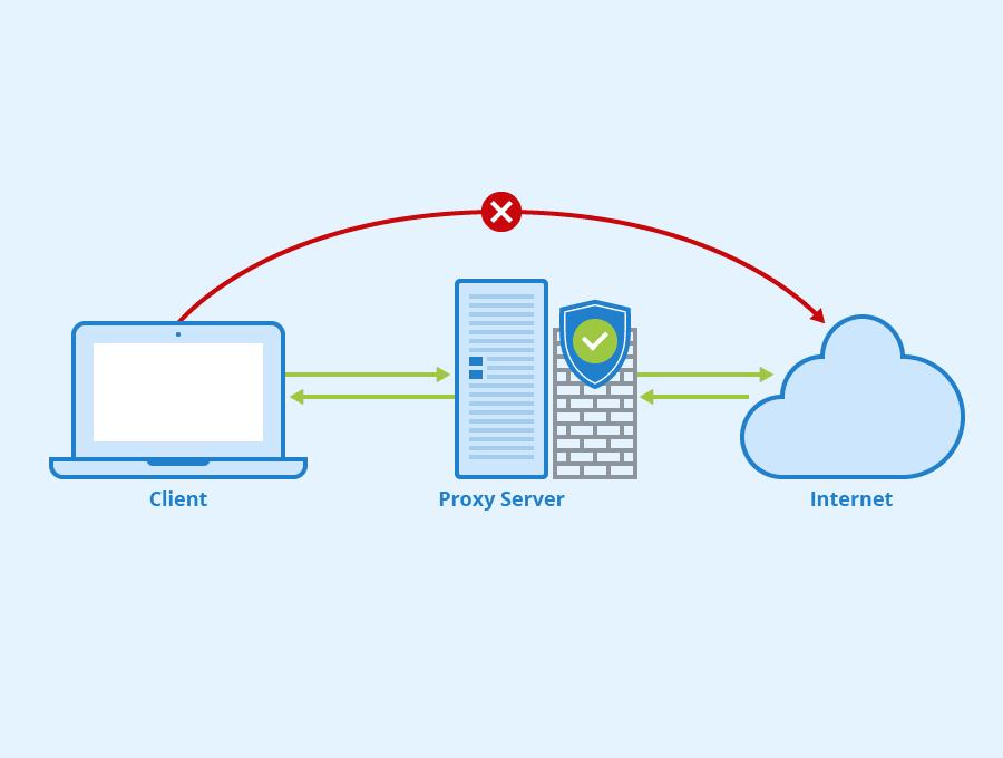 Proxy-Server پروکسی سرور